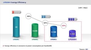 smart_LPDDR4_chart2